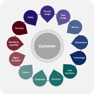 Bevington Business Operating Model